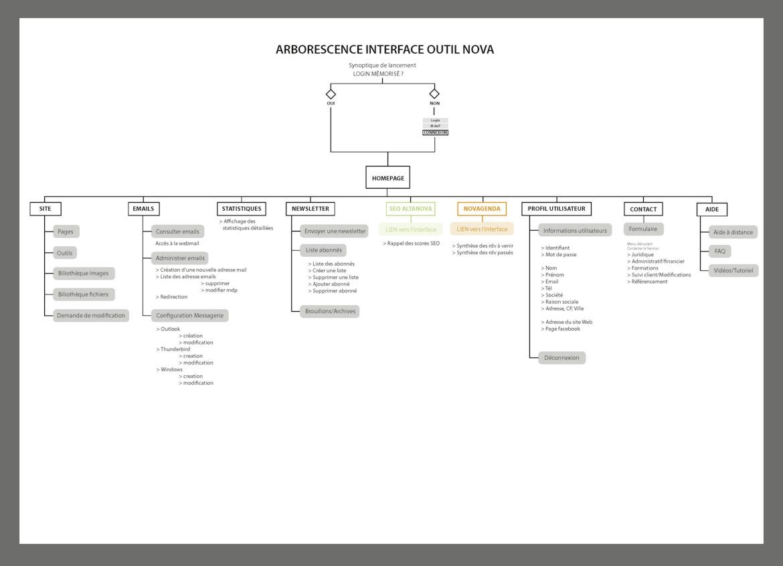 Arborescence & structure de l'information