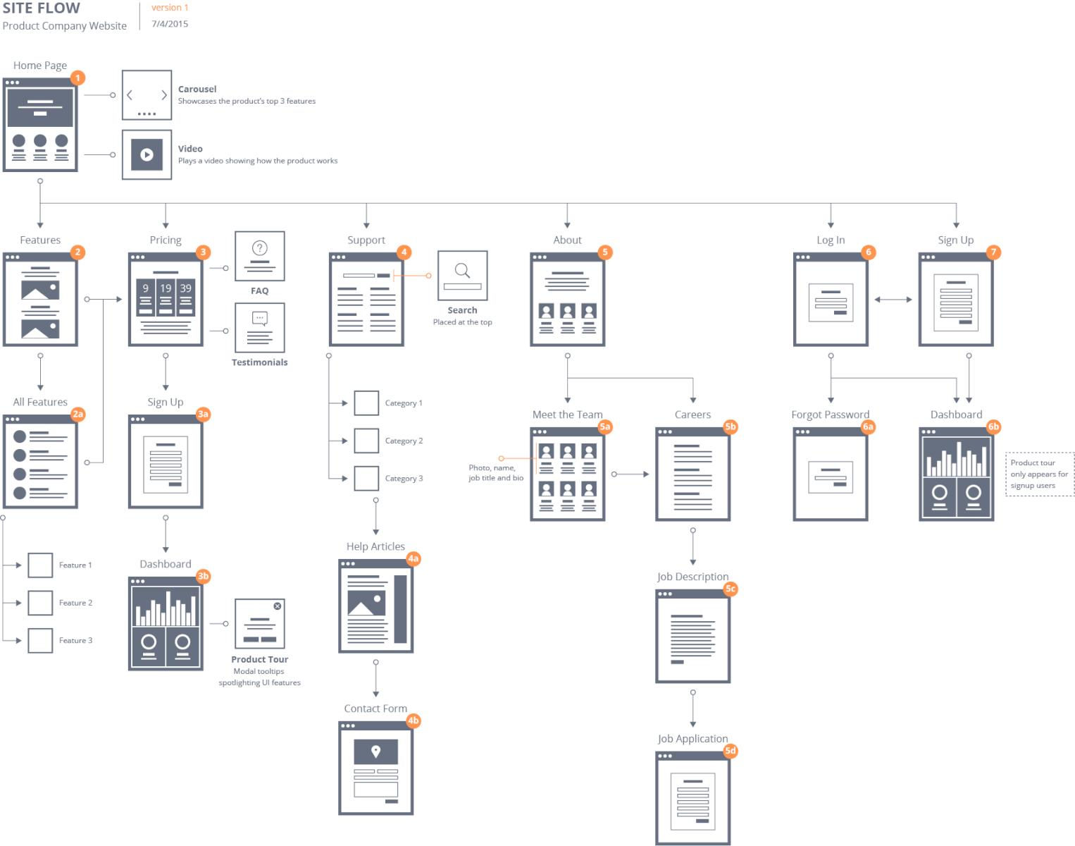 Image montrant exemple de Site Flow