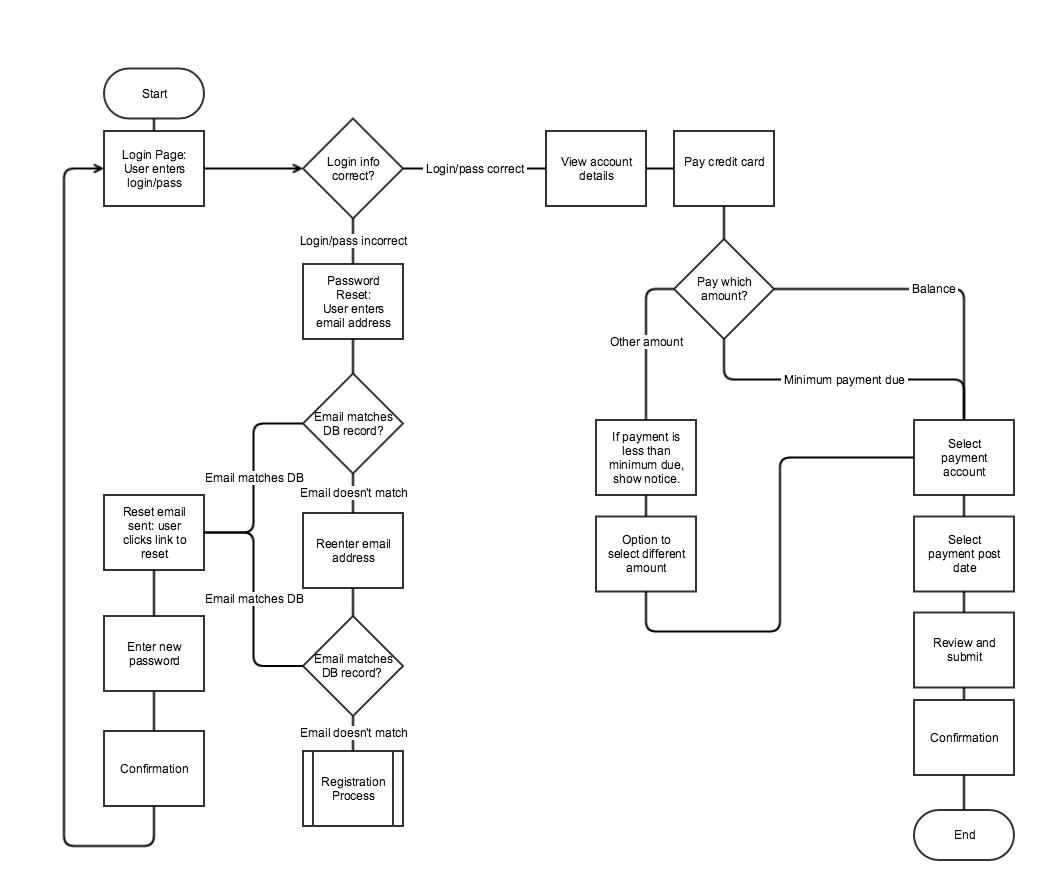 image montrant un exemple de Chart Flows/Task Flows