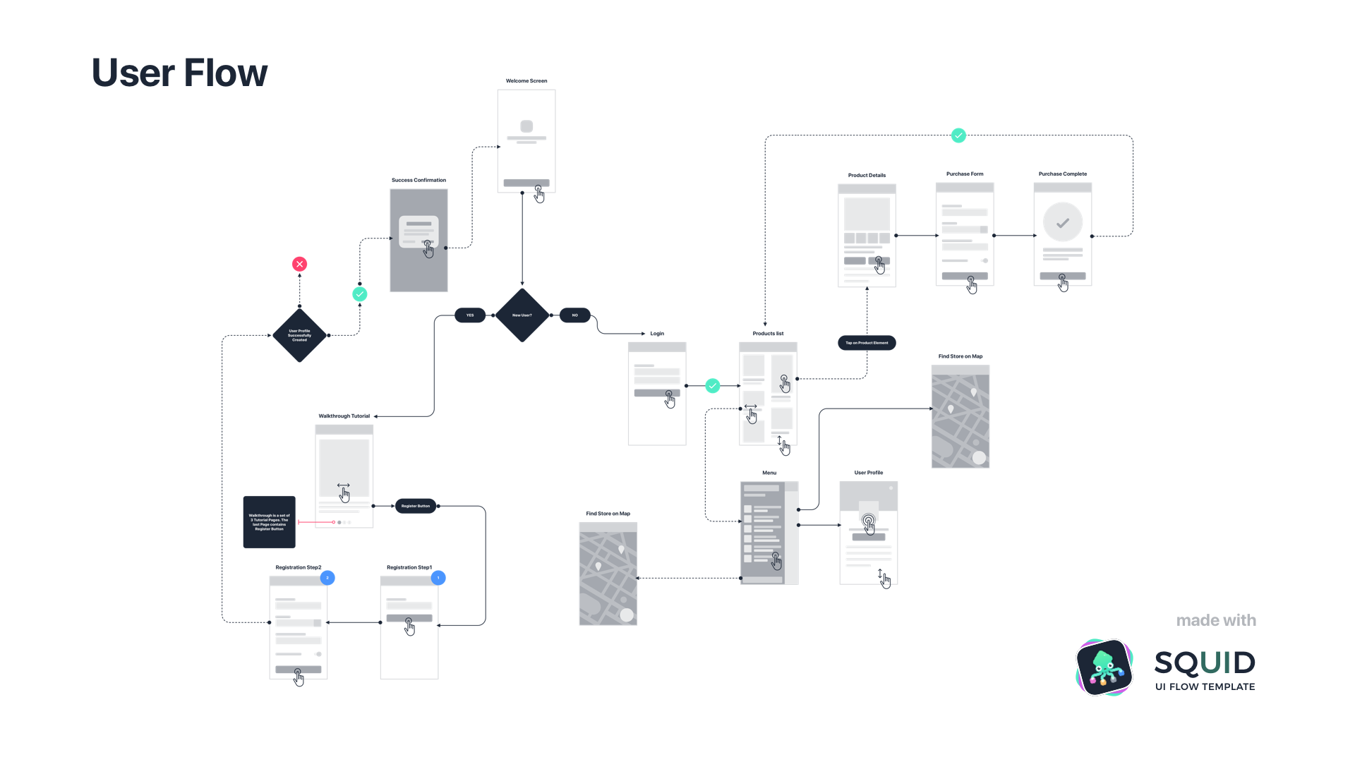 Image montrant un exemple de User Flow